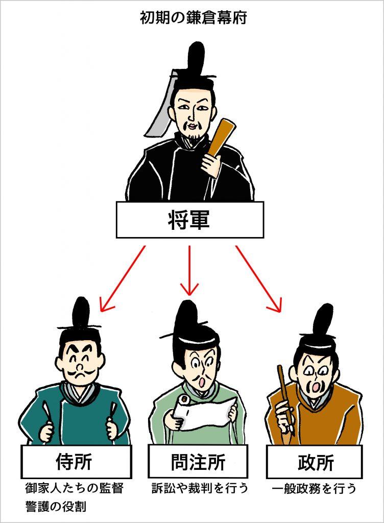 鎌倉時代.源頼朝,侍所,問注所,政所,将軍,